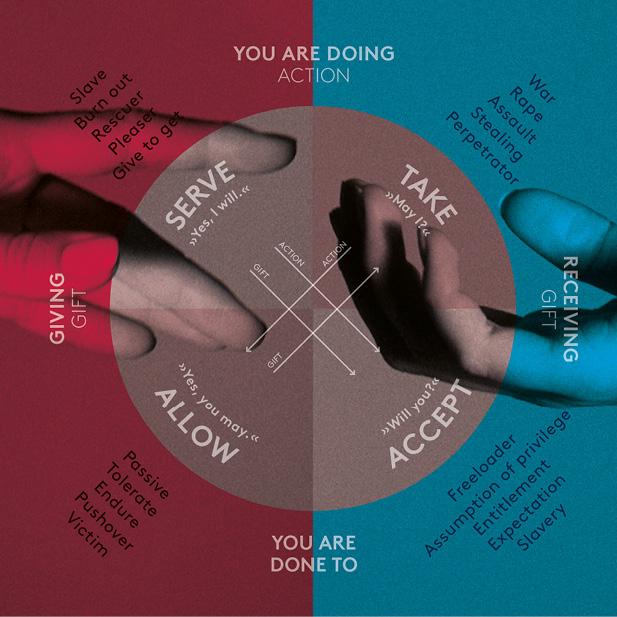 Wheel of Consent